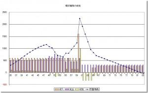 貯蓄残高推移予測グラフ