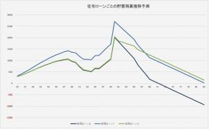 住宅ローンごとの貯蓄残高推移予測